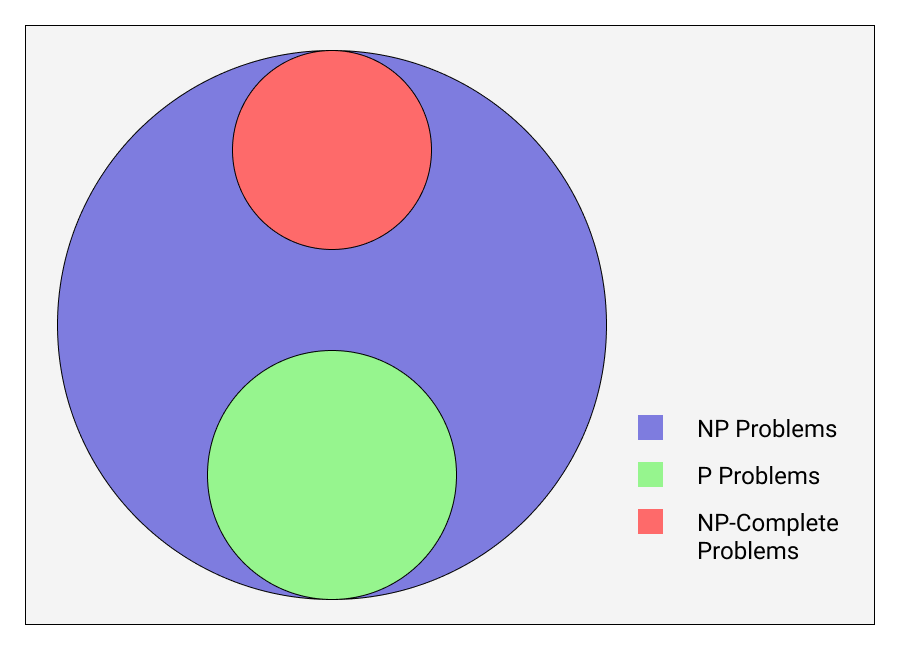 Venn Diagram - Problem Types